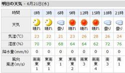 Wforecast_home